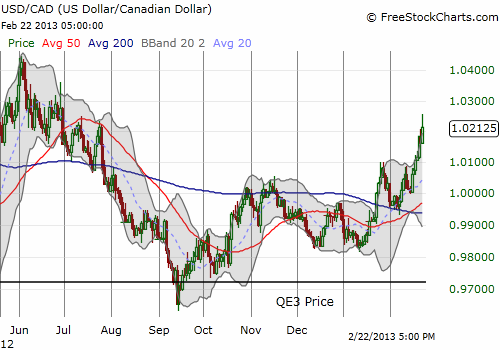 The U.S. dollar has steadily risen against the Canadian dollar since QE3
