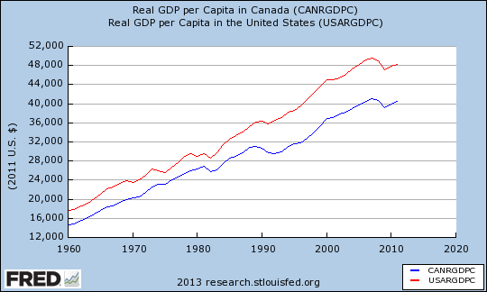 Real GDP per Capita in Canada versus the U.S.