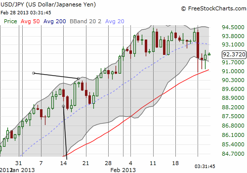 The U.S. dollar is holding critical support against the yen