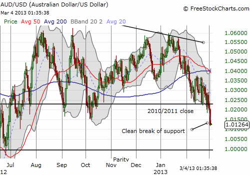 Australian dollar suffers a clean breakdown from presumed support at the 2010 and 2011 closes