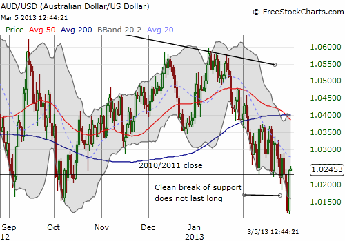 The Australian dollar breaks down briefly from presumed support at the 2010 and 2011 closes