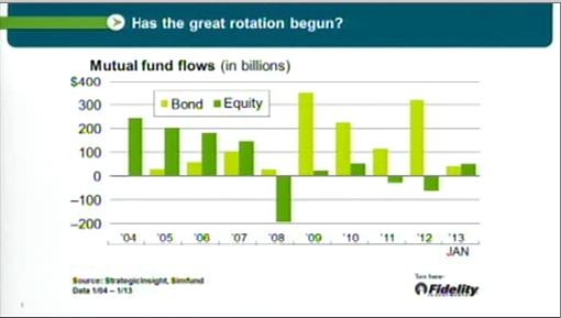 Flows into stock funds are finally rivaling flows into bond funds