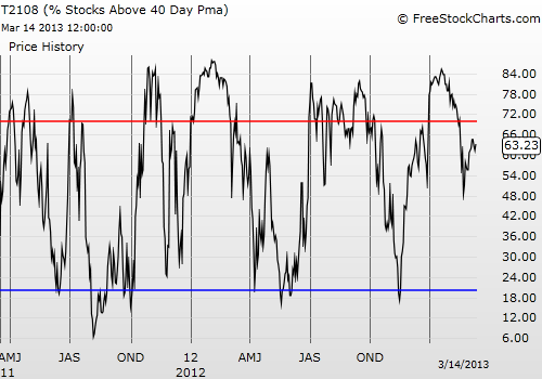 T2108 is showing a lack of enthusiasm (red line marks overbought, blue line marks oversold)