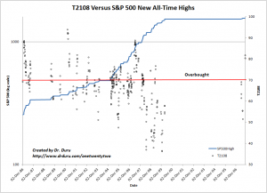 T2108 Versus S&P 500 All-Time Highs