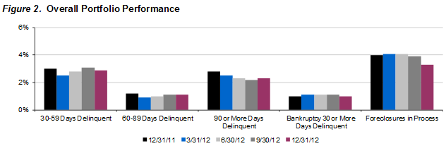 Overall quarterly and year-over-year changes in delinquent mortgages