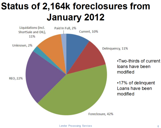 Status of Foreclosures from January, 2012 (as of January, 2013)
