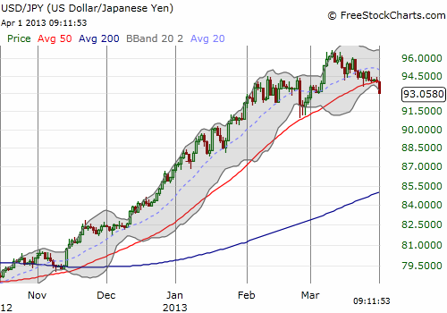 USD/JPY loses some of its steam as a primary uptrend breaks down