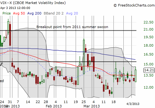 The VIX continues to churn despite Wednesday's pop