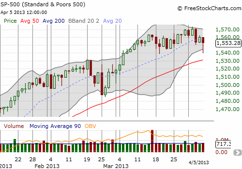 The S&P 500's churn continues as it bounces nicely off the lower-BB