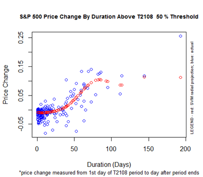 S&P 500 Performance By T2108 Duration Above the 50% Threshold