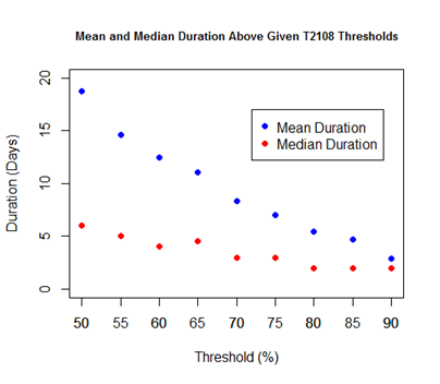 Mean and Median Duration Above Given T2108 Threshold