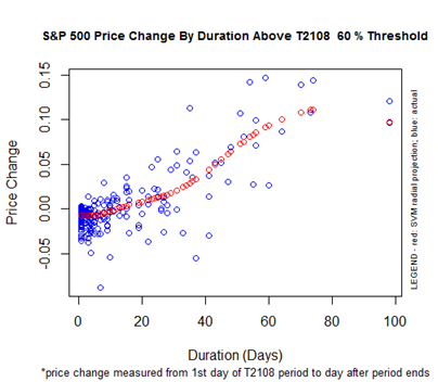 S&P 500 Performance By T2108 Duration Above the 60% Threshold