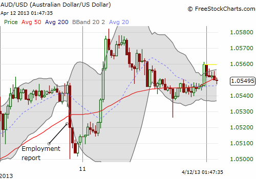 30-minute chart of AUD/USD shows how fast it recovered from the poor employment report
