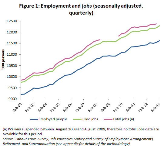 Australia employment and jobs