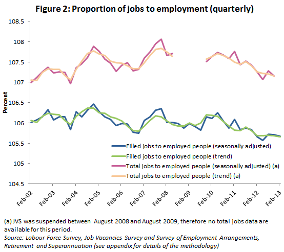 Australia proportion of jobs to employment