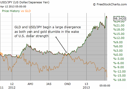 While the relation between USD/JPY and GLD periodically changes, the divergence since Oct, 2012 is very clear