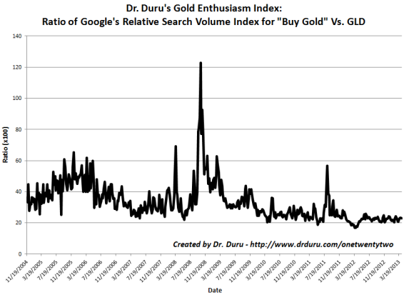 The Gold Enthusiasm Index continues to bounce along its all-time lows