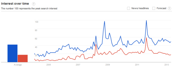 "Google trends shows no spike of interest in ""buy gold"" or ""sell gold"" since gold's peak in 2011"