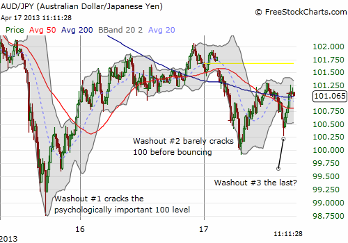 Washouts are ending at higher points - potential indicators of fading selling pressure