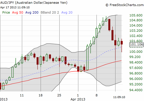 A perfect bounce of the 50DMA holds so far
