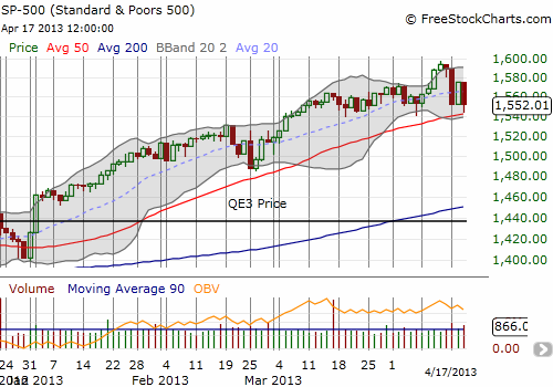 S&P 500 churns above its 50DMA