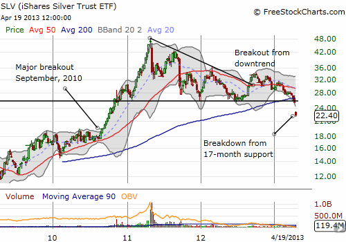 SLV's breakdown has now erased 90% of the gains from 2010 breakout
