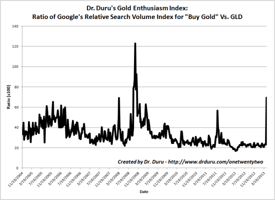 Gold enthusiasm suddenly wakes up