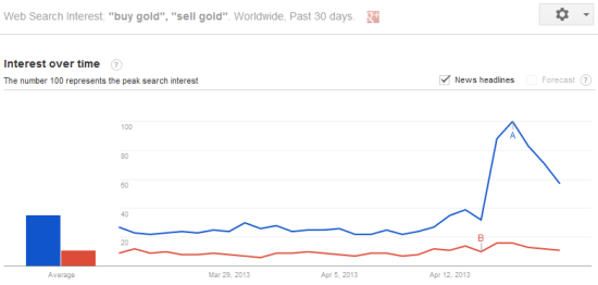 A new Google Trends high for 'buy gold'