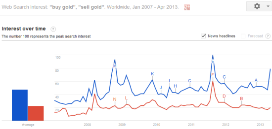 A new Google Trend high for 'buy gold'