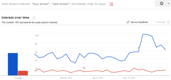 Interest in 'buy silver' reaches a Google Trends high