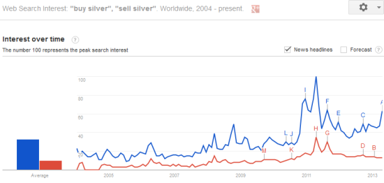 Interest in silver searches since 2004 shows a familiar pattern...
