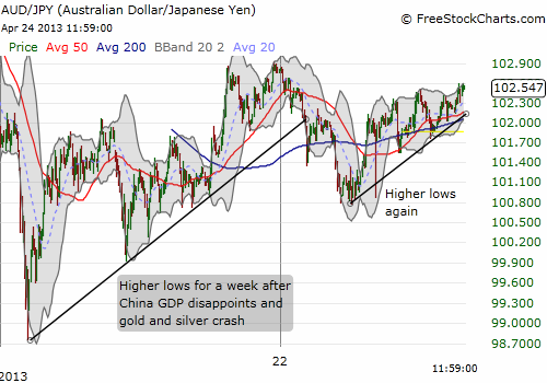 Trademark of trend trading: higher lows. Rest after the pattern breaks and then try again on next swift sell-off...
