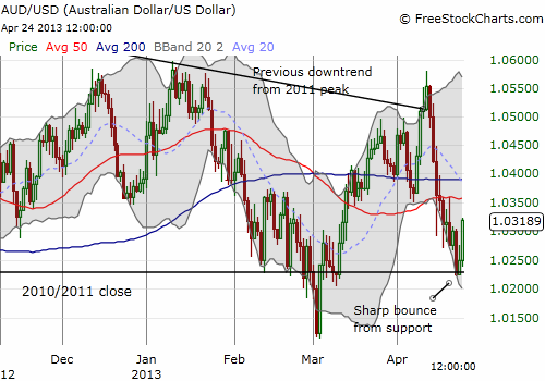 Australian dollar maintains downtrend from 2011 but still trades above parity and 2010/2011 closing levels