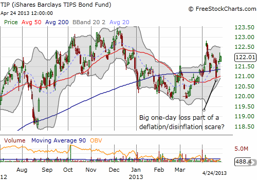 iShares Barclays TIPS Bond (TIP) has churned a lot lately....