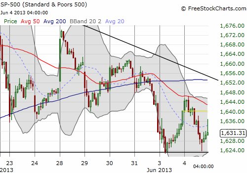 30-minute chart shows how easy it was to miss the fade opportunity and how gingerly the S&P 500 tested support
