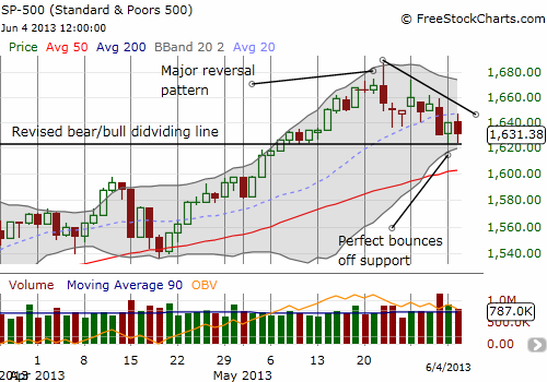Another picture perfect bounce; this time matched by picture-perfect resistance at the 20DMA