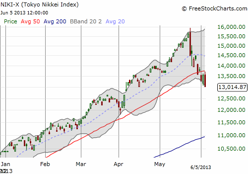 The Nikkei continues to follow through on a major reversal pattern