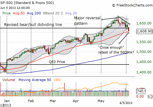 The S&P 500 plunges to another test of its 50DMA uptrend