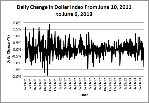 Daily Change in Dollar Index From June 10, 2011 to June 6, 2013