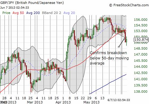 The British pound also breaks down versus the yen