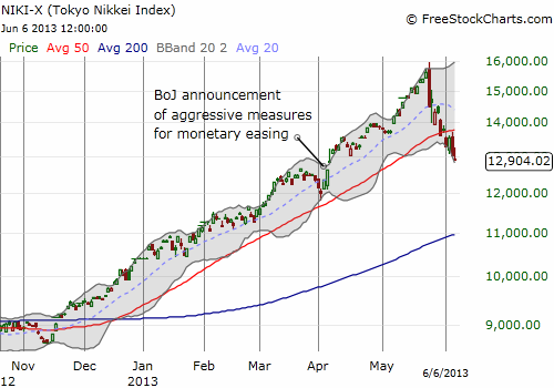 Nikkei retraces its way to erasing almost all its post-easing gains