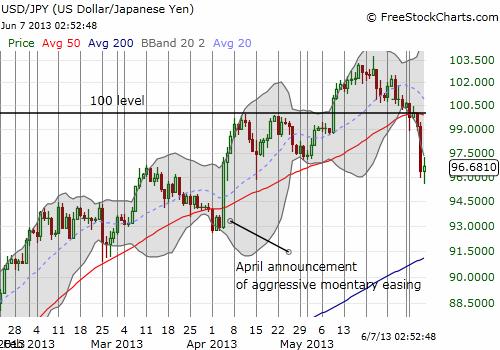 Major breakdown for the U.S. dollar versus the Japanese yen