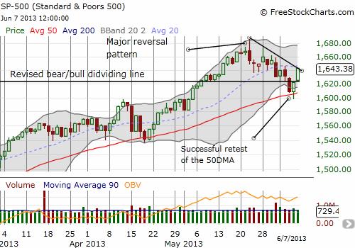 The S&P 500 follows through