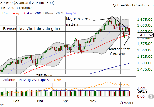 S&P 500 teetering on a 50DMA breakdown