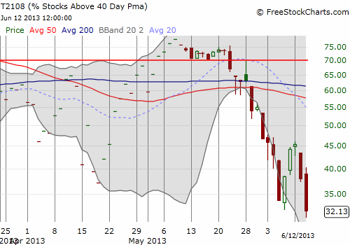 T2108 plunges again into quasi-oversold conditions