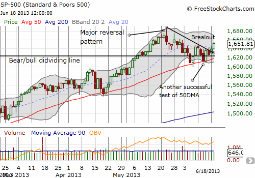 The S&P 500 breaks out of its wedge and ends the short-term downtrend