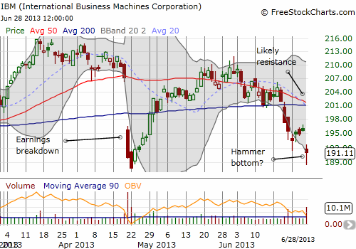 IBM attempts another hammer bottom as post-earnings recovery ends in complete roundtrip