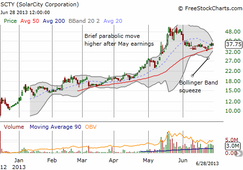 Bollinger Bands put the squeeze on SolarCity