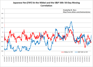 Japanese Yen (FXY) Vs the Nikkei and the S&P 500: 50-Day Moving Correlation