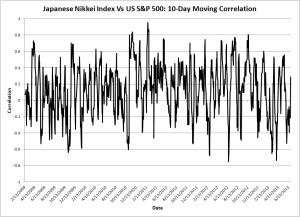 Japanese Nikkei Index Vs US S&P 500: 10-Day Moving Correlation